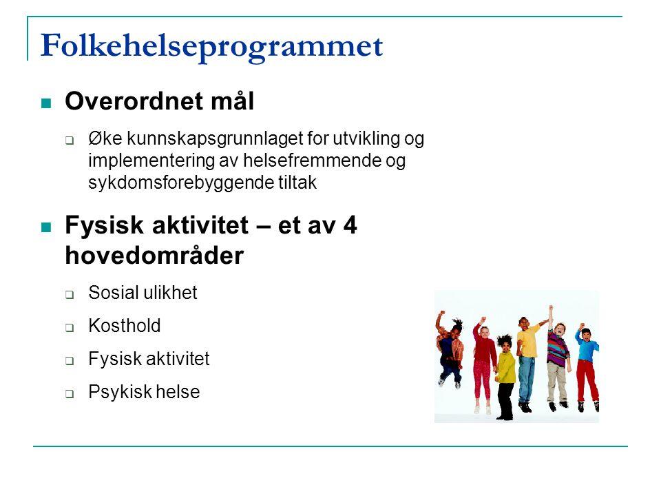 Folkehelseprogrammet Overordnet mål  Øke kunnskapsgrunnlaget for utvikling og implementering av helsefremmende og sykdomsforebyggende tiltak Fysisk aktivitet – et av 4 hovedområder  Sosial ulikhet  Kosthold  Fysisk aktivitet  Psykisk helse