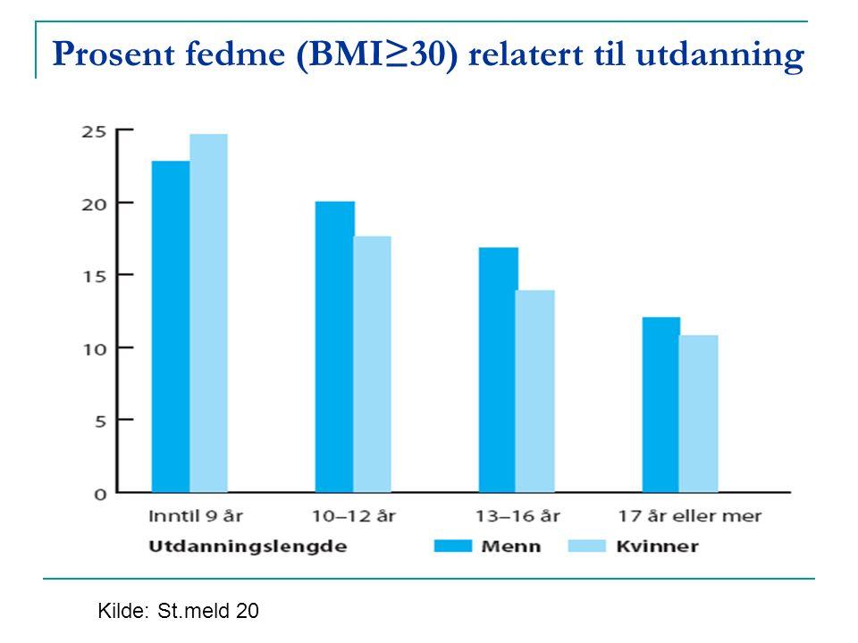 Prosent fedme (BMI≥30) relatert til utdanning Kilde: St.meld 20
