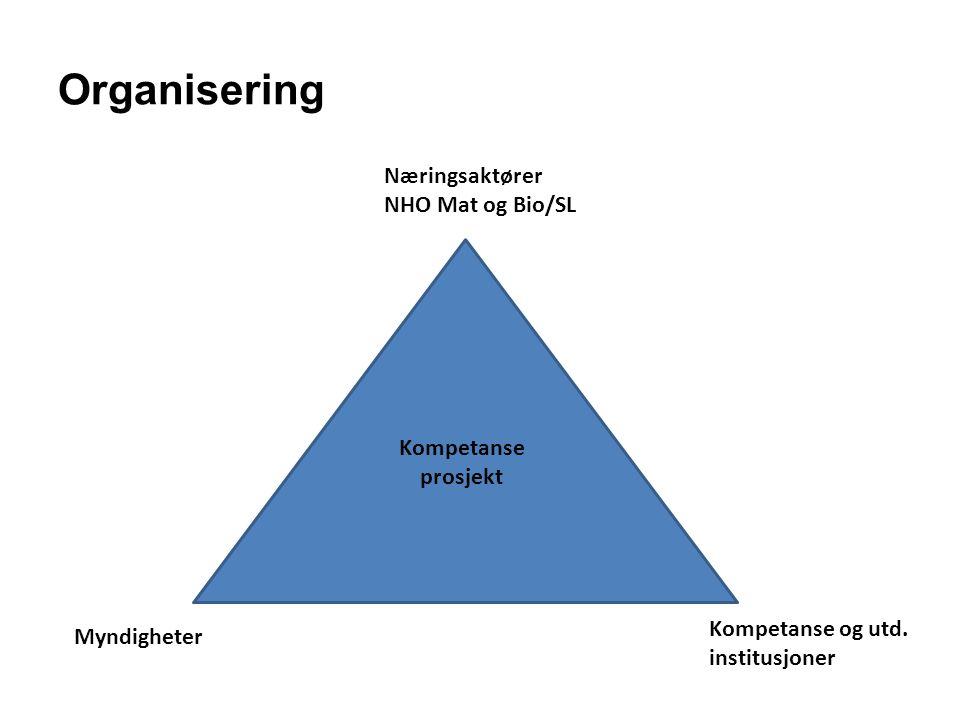 Organisering Kompetanse prosjekt Næringsaktører NHO Mat og Bio/SL Myndigheter Kompetanse og utd. institusjoner