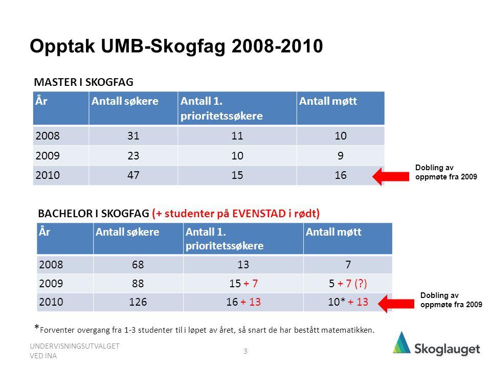 Opptak UMB-Skogfag 2008-2010 ÅrAntall søkereAntall 1. prioritetssøkere Antall møtt 200868137 20098815 + 75 + 7 (?) 201012616 + 1310* + 13 * Forventer