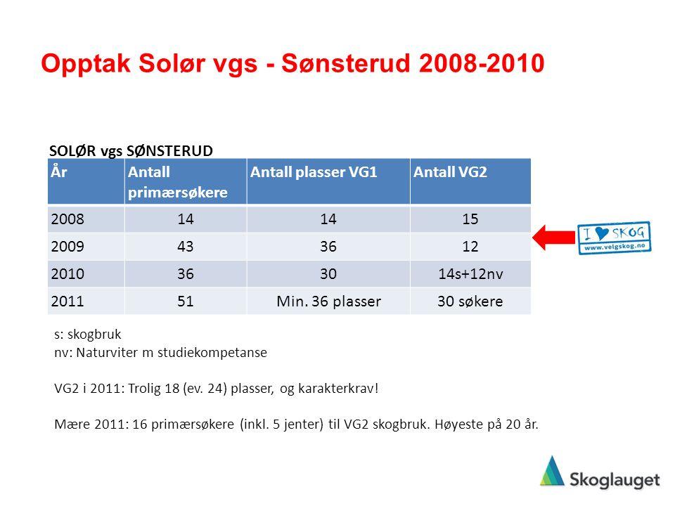 Opptak Solør vgs - Sønsterud 2008-2010 ÅrAntall primærsøkere Antall plasser VG1Antall VG2 200814 15 2009433612 2010363014s+12nv 201151Min. 36 plasser3