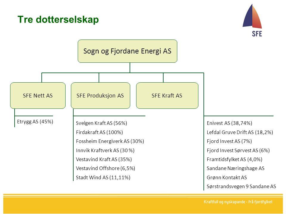 Tre dotterselskap Sogn og Fjordane Energi AS SFE Nett ASSFE Kraft ASSFE Produksjon AS Etrygg AS (45%) Svelgen Kraft AS (56%) Firdakraft AS (100%) Fossheim Energiverk AS (30%) Innvik Kraftverk AS (30 %) Vestavind Kraft AS (35%) Vestavind Offshore (6,5%) Stadt Wind AS (11,11%) Enivest AS (38,74%) Lefdal Gruve Drift AS (18,2%) Fjord Invest AS (7%) Fjord Invest Sørvest AS (6%) Framtidsfylket AS (4,0%) Sandane Næringshage AS Grønn Kontakt AS Sørstrandsvegen 9 Sandane AS