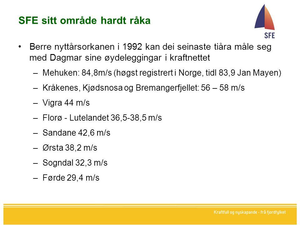 SFE sitt område hardt råka Berre nyttårsorkanen i 1992 kan dei seinaste tiåra måle seg med Dagmar sine øydeleggingar i kraftnettet –Mehuken: 84,8m/s (høgst registrert i Norge, tidl 83,9 Jan Mayen) –Kråkenes, Kjødsnosa og Bremangerfjellet: 56 – 58 m/s –Vigra 44 m/s –Florø - Lutelandet 36,5-38,5 m/s –Sandane 42,6 m/s –Ørsta 38,2 m/s –Sogndal 32,3 m/s –Førde 29,4 m/s