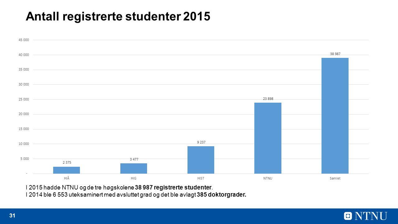 31 Antall registrerte studenter 2015 I 2015 hadde NTNU og de tre høgskolene 38 987 registrerte studenter.