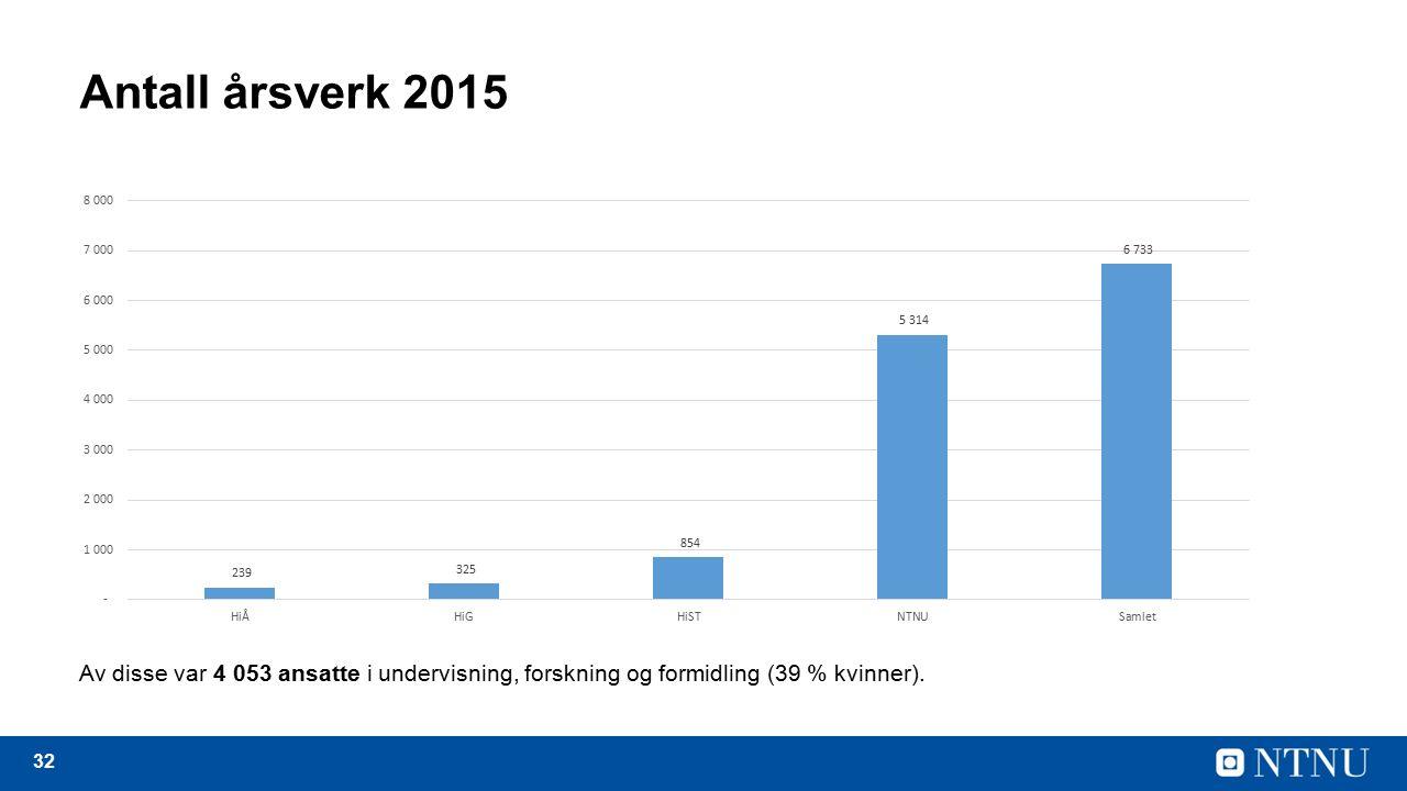 32 Antall årsverk 2015 Av disse var 4 053 ansatte i undervisning, forskning og formidling (39 % kvinner).