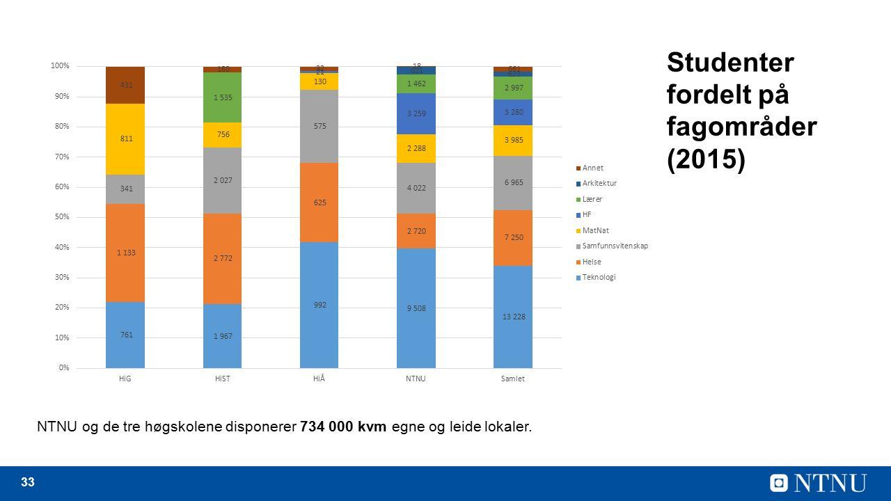 33 Studenter fordelt på fagområder (2015) NTNU og de tre høgskolene disponerer 734 000 kvm egne og leide lokaler.