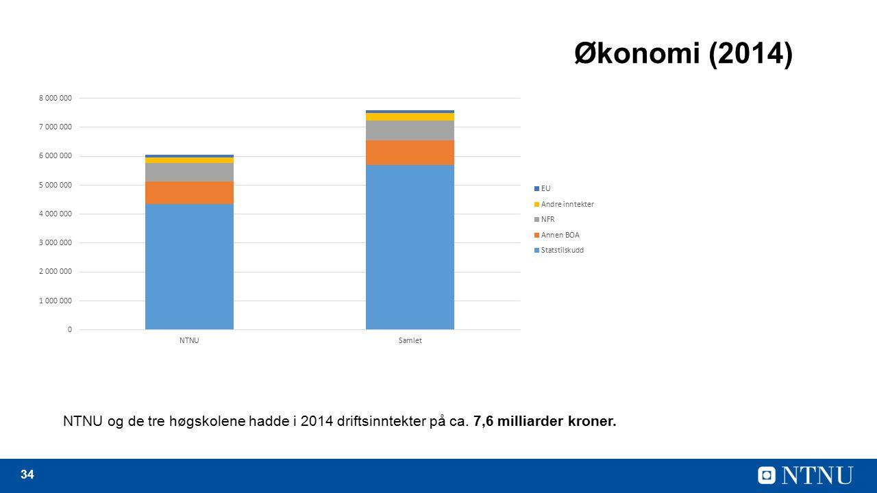 34 Økonomi (2014) NTNU og de tre høgskolene hadde i 2014 driftsinntekter på ca.