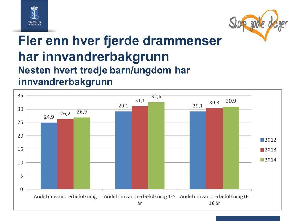8917 personer har innvandret til Drammen i årene 1999 – 2012, flest for å bli gjenforent med familie 4Sundvolden 29.01.16