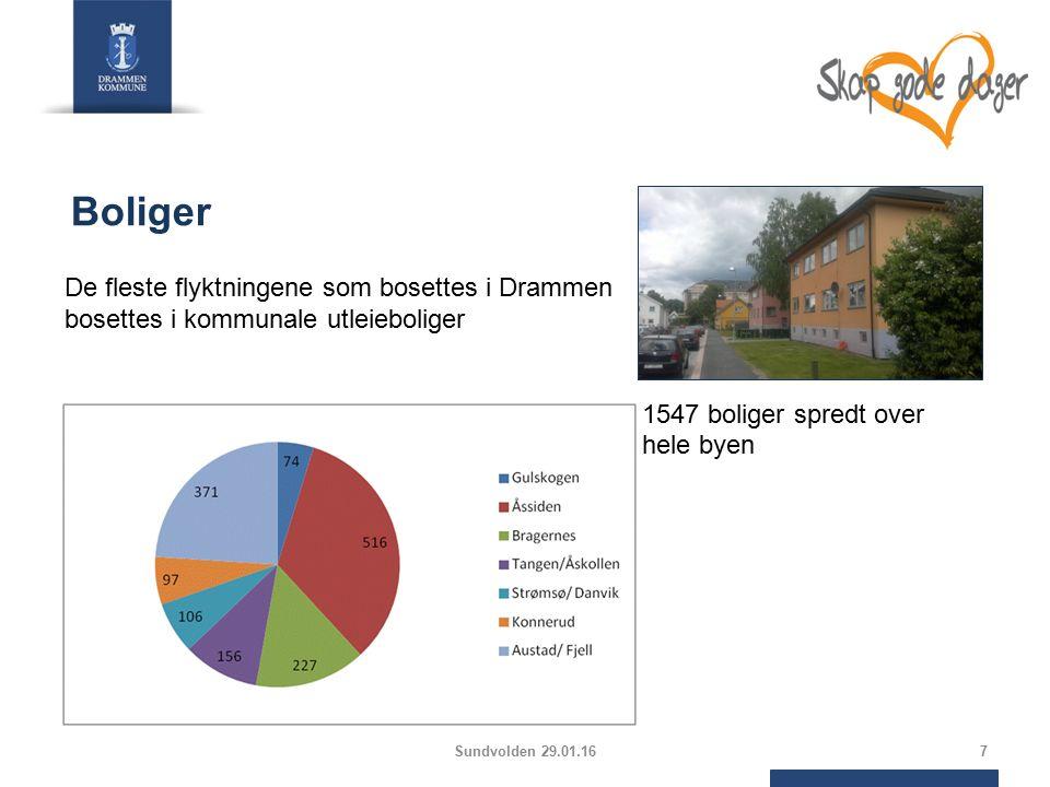 7 Boliger De fleste flyktningene som bosettes i Drammen bosettes i kommunale utleieboliger 1547 boliger spredt over hele byen Sundvolden 29.01.16