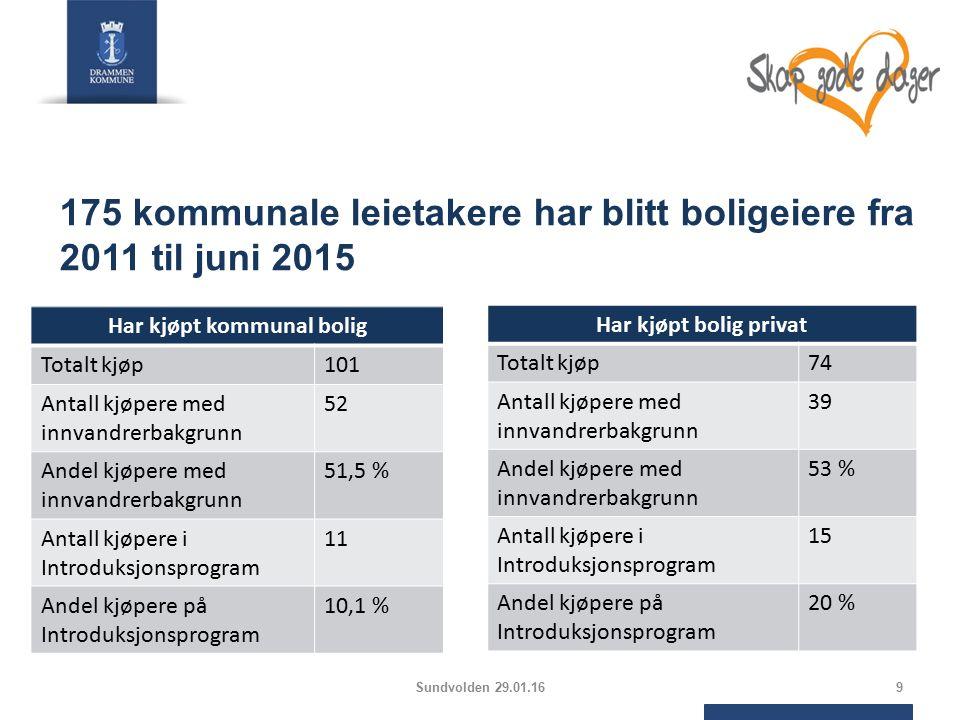 175 kommunale leietakere har blitt boligeiere fra 2011 til juni 2015 Har kjøpt kommunal bolig Totalt kjøp101 Antall kjøpere med innvandrerbakgrunn 52 Andel kjøpere med innvandrerbakgrunn 51,5 % Antall kjøpere i Introduksjonsprogram 11 Andel kjøpere på Introduksjonsprogram 10,1 % Har kjøpt bolig privat Totalt kjøp74 Antall kjøpere med innvandrerbakgrunn 39 Andel kjøpere med innvandrerbakgrunn 53 % Antall kjøpere i Introduksjonsprogram 15 Andel kjøpere på Introduksjonsprogram 20 % 9Sundvolden 29.01.16