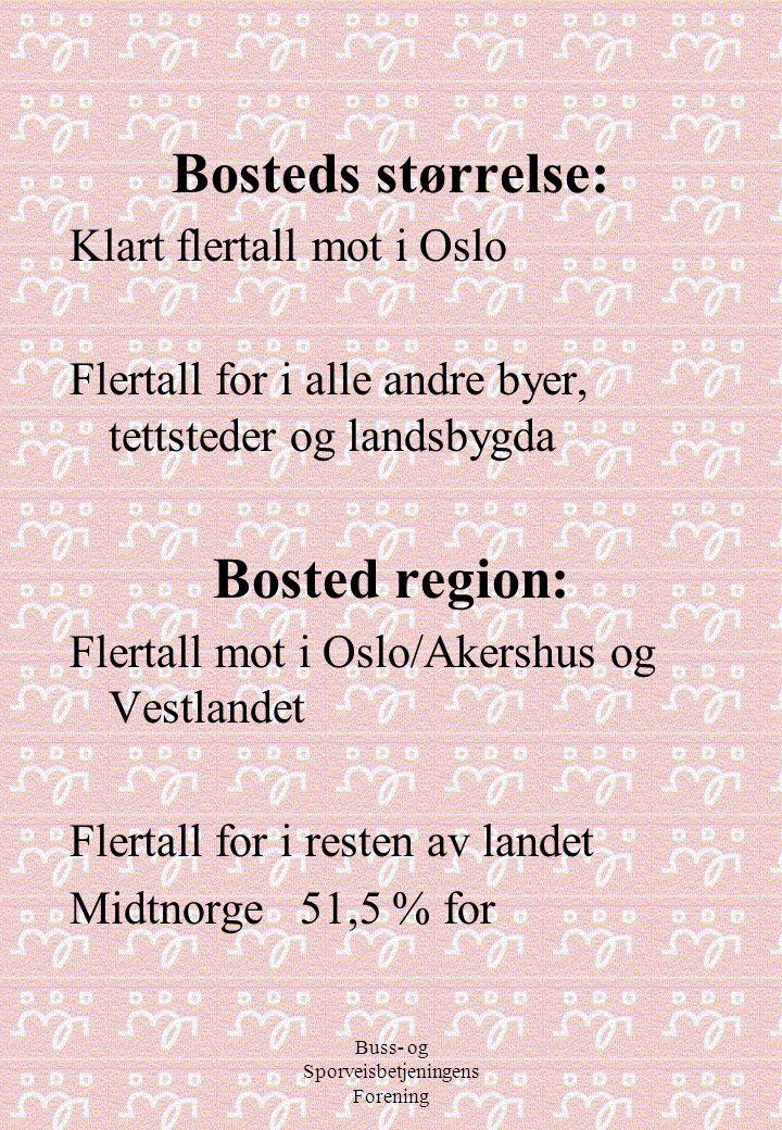 Buss- og Sporveisbetjeningens Forening Bosteds størrelse: Klart flertall mot i Oslo Flertall for i alle andre byer, tettsteder og landsbygda Bosted re