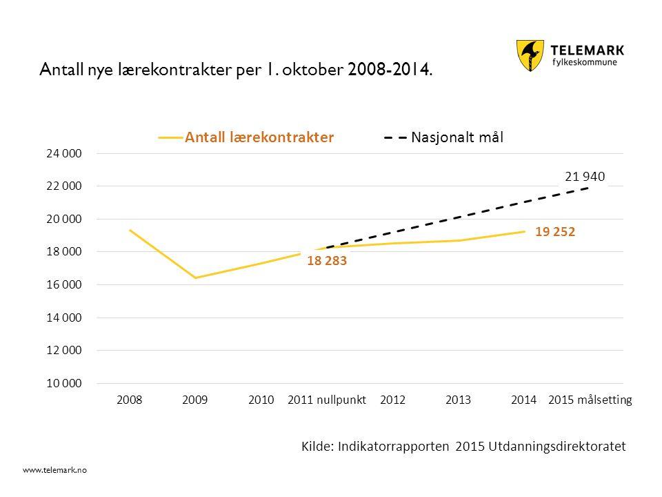 www.telemark.no Antall nye lærekontrakter per 1. oktober 2008-2014. Kilde: Indikatorrapporten 2015 Utdanningsdirektoratet