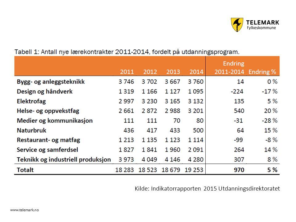 www.telemark.no Kilde: Indikatorrapporten 2015 Utdanningsdirektoratet