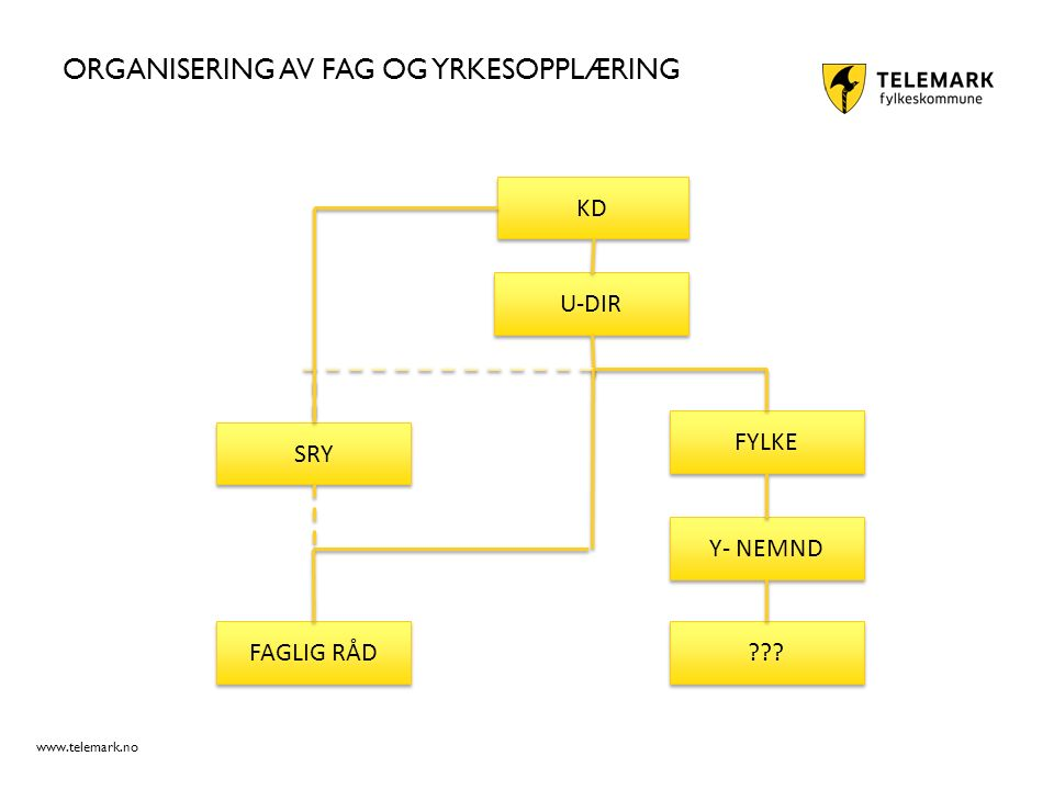 www.telemark.no ORGANISERING AV FAG OG YRKESOPPLÆRING KD U-DIR Y- NEMND FAGLIG RÅD SRY FYLKE