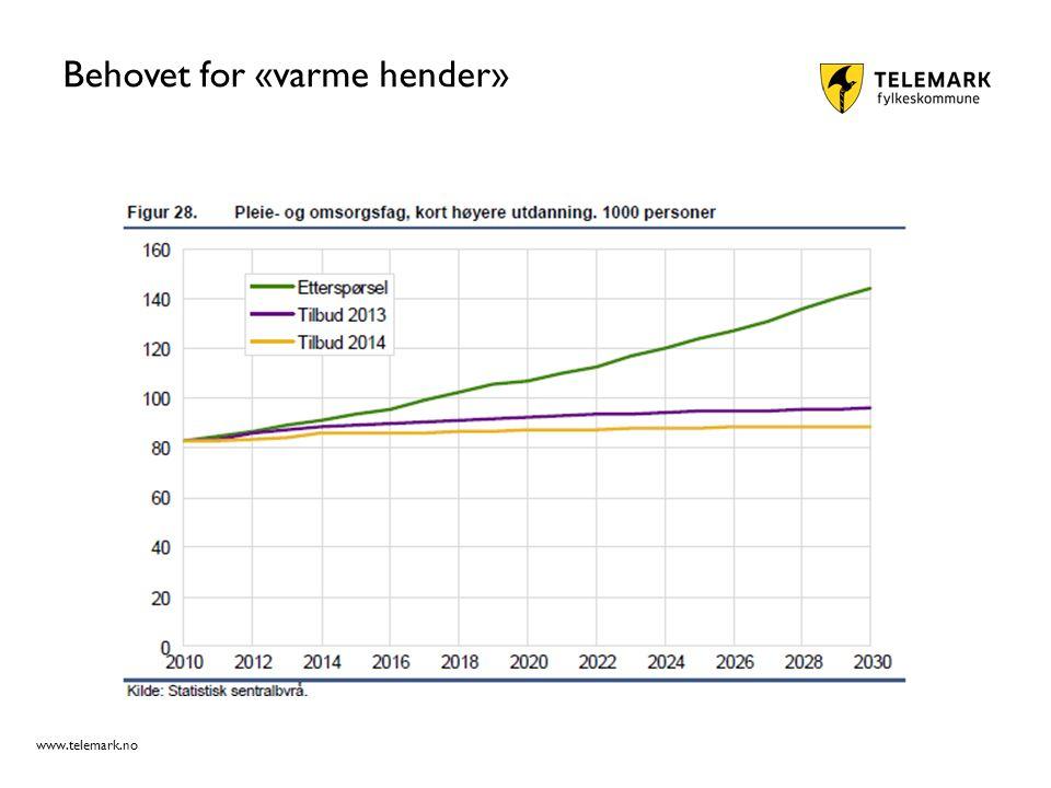 www.telemark.no Behovet for «varme hender»