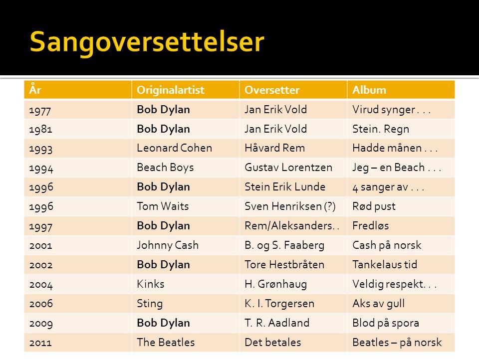 ÅrOriginalartistOversetterAlbum 1977Bob DylanJan Erik VoldVirud synger...