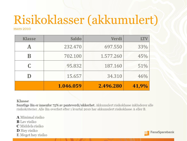 Risikoklasser (akkumulert) mars 2010 Klasse SaldoVerdiLTV A 232.470697.55033% B 702.1001.577.26045% C 95.832187.16051% D 15.65734.31046% 1.046.0592.496.28041,9% Klasse Samtlige lån er innenfor 75% av panteverdi/sikkerhet.