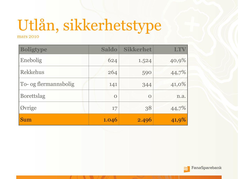Utlån, sikkerhetstype mars 2010 BoligtypeSaldoSikkerhetLTV Enebolig6241.52440,9% Rekkehus26459044,7% To- og flermannsbolig14134441,0% Borettslag00n.a.