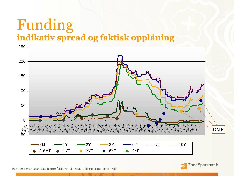 Funding indikativ spread og faktisk opplåning Punktene markerer faktisk oppnådd pris på det aktuelle tidspunkt og løpetid OMF