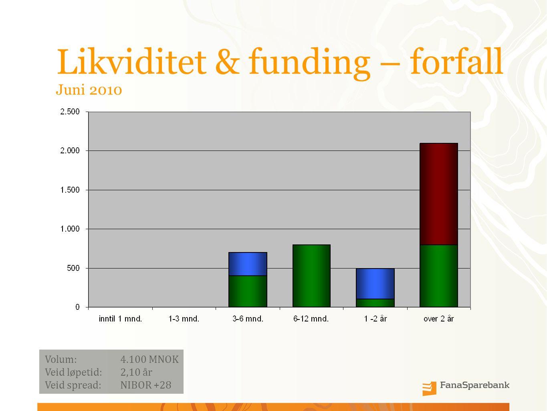 Likviditet & funding – forfall Juni 2010 Volum:4.100 MNOK Veid løpetid: 2,10 år Veid spread: NIBOR +28