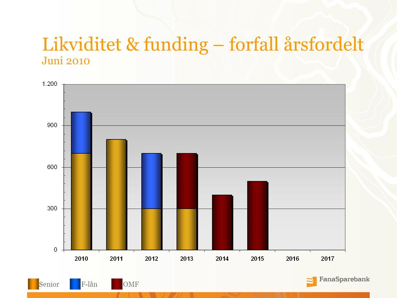 Likviditet & funding – forfall årsfordelt Juni 2010 SeniorF-lånOMF