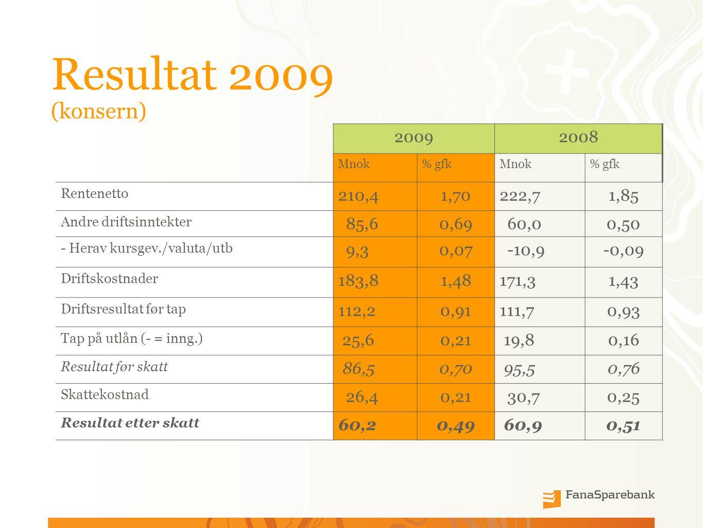 Resultat 2009 (konsern) 20092008 Mnok% gfkMnok% gfk Rentenetto 210,41,70222,71,85 Andre driftsinntekter 85,60,69 60,00,50 - Herav kursgev./valuta/utb 9,30,07 -10,9-0,09 Driftskostnader 183,81,48171,31,43 Driftsresultat før tap 112,20,91111,70,93 Tap på utlån (- = inng.) 25,60,21 19,80,16 Resultat før skatt 86,50,70 95,50,76 Skattekostnad 26,40,21 30,70,25 Resultat etter skatt 60,20,49 60,90,51