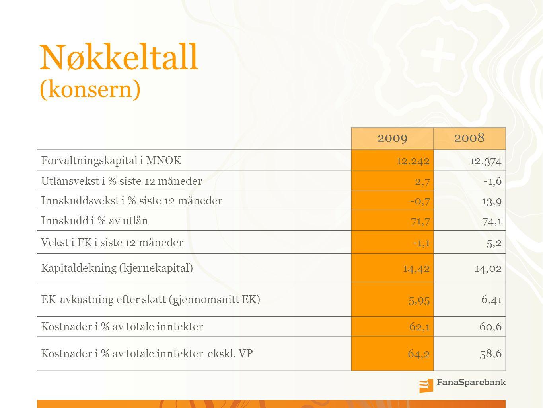 Nøkkeltall (konsern) 20092008 Forvaltningskapital i MNOK12.24212.374 Utlånsvekst i % siste 12 måneder2,7-1,6 Innskuddsvekst i % siste 12 måneder-0,713,9 Innskudd i % av utlån71,774,1 Vekst i FK i siste 12 måneder-1,15,2 Kapitaldekning (kjernekapital)14,4214,02 EK-avkastning efter skatt (gjennomsnitt EK)5,956,41 Kostnader i % av totale inntekter62,160,6 Kostnader i % av totale inntekter ekskl.