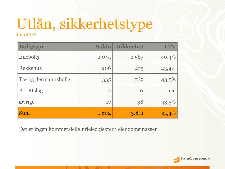Utlån, sikkerhetstype Juni 2010 BoligtypeSaldoSikkerhetLTV Enebolig1.0452.58740,4% Rekkehus20647543,4% To- og flermannsbolig33576943,5% Borettslag00n.a.