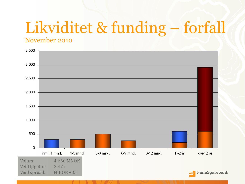Likviditet & funding – forfall November 2010 Volum:4.660 MNOK Veid løpetid: 2,4 år Veid spread: NIBOR +33