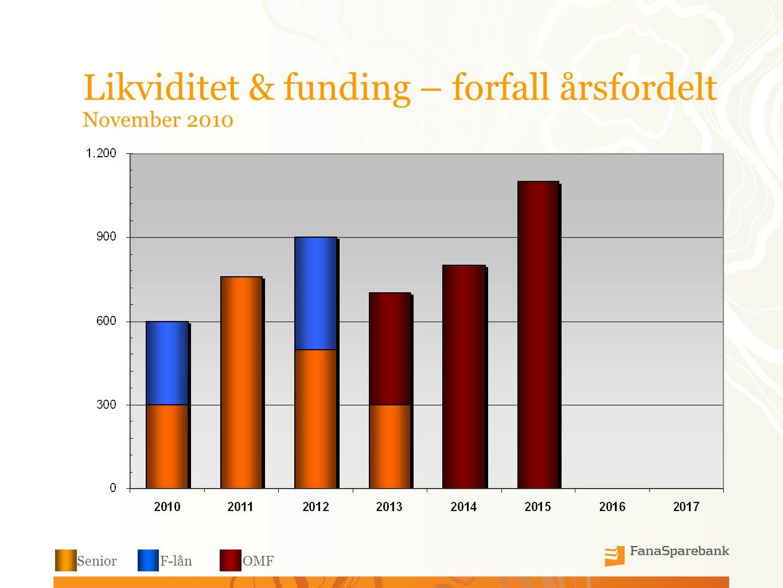 Likviditet & funding – forfall årsfordelt November 2010 SeniorF-lånOMF