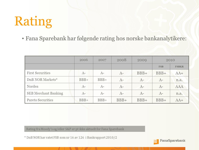 Rating Fana Sparebank har følgende rating hos norske bankanalytikere: 20062007 200820092010 FSBFSBKR First SecuritiesA- BBB+ AA+ DnB NOR Markets*BBB+ A- n.a.