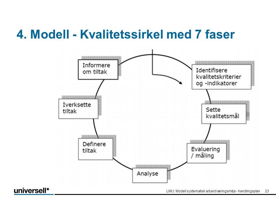 4. Modell - Kvalitetssirkel med 7 faser LMU: Modell systematisk arbeid læringsmiljø - handlingsplan23