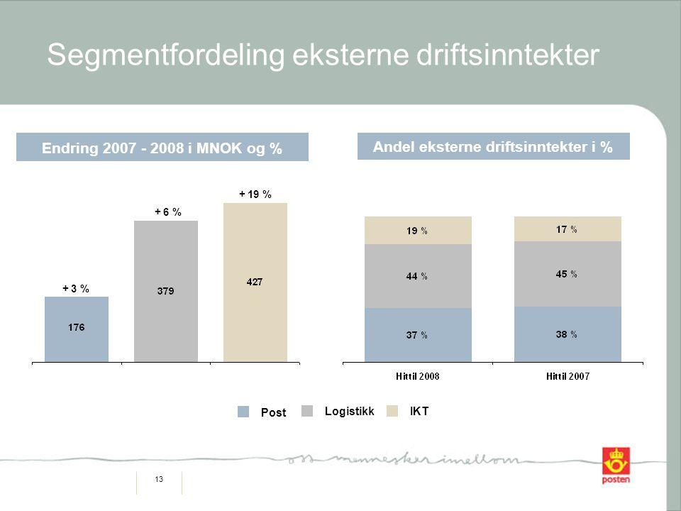 13 Segmentfordeling eksterne driftsinntekter Logistikk Post IKT Andel eksterne driftsinntekter i % Endring 2007 - 2008 i MNOK og % + 3 % + 6 % + 19 %