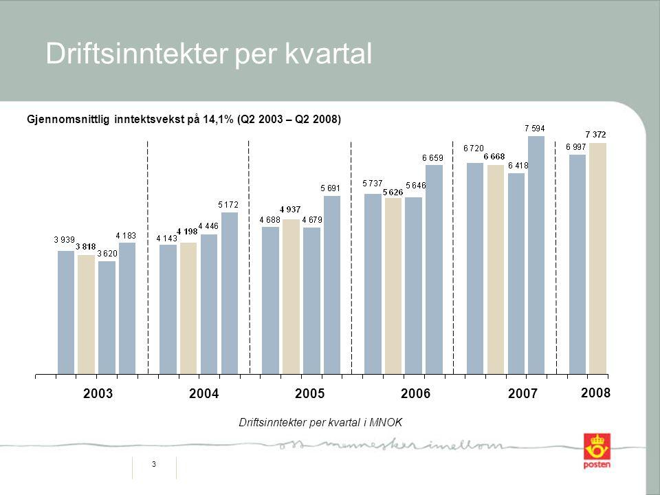 3 Driftsinntekter per kvartal Gjennomsnittlig inntektsvekst på 14,1% (Q2 2003 – Q2 2008) 2003200420052006 Driftsinntekter per kvartal i MNOK 2007 2008