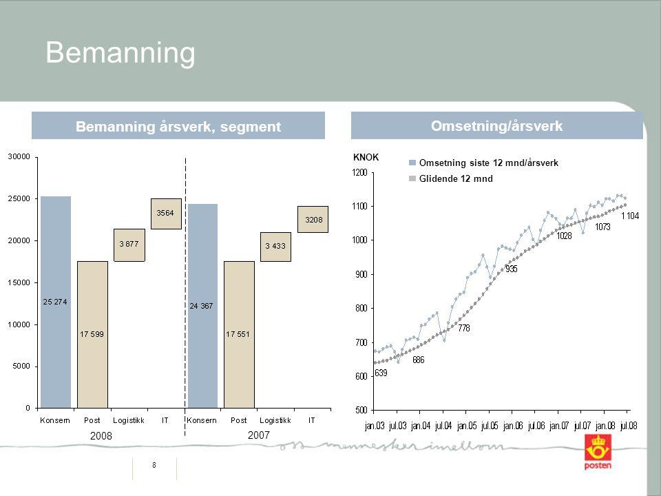 9 1999 20042005 2006 Konsesjons- krav Kvalitetsutvikling (rullerende 12 mnd)  Leveringskvalitet for A-post fremme over natt er på 86,8% i 1.