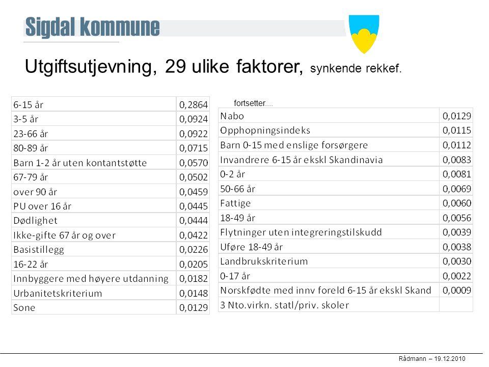 Rådmann – 19.12.2010 Utgiftsutjevning, 29 ulike faktorer, synkende rekkef. fortsetter....
