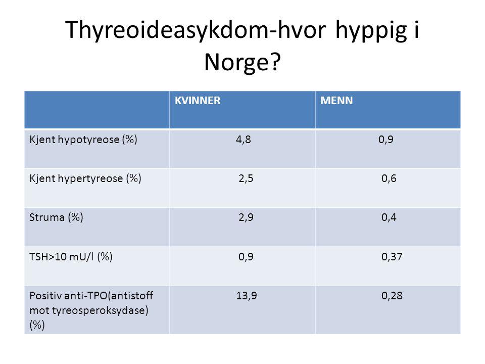 Thyreoideasykdom-hvor hyppig i Norge? KVINNERMENN Kjent hypotyreose (%) 4,8 0,9 Kjent hypertyreose (%) 2,5 0,6 Struma (%) 2,9 0,4 TSH>10 mU/l (%) 0,9