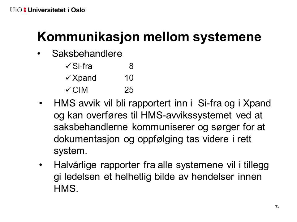Kommunikasjon mellom systemene Saksbehandlere Si-fra 8 Xpand10 CIM25 HMS avvik vil bli rapportert inn i Si-fra og i Xpand og kan overføres til HMS-avvikssystemet ved at saksbehandlerne kommuniserer og sørger for at dokumentasjon og oppfølging tas videre i rett system.