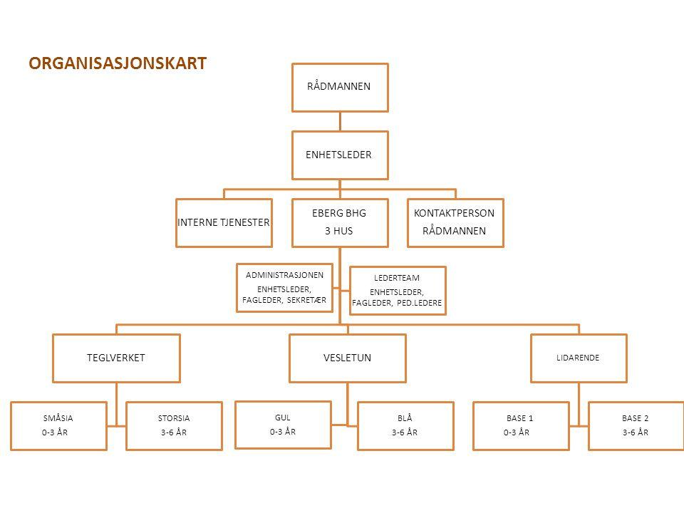 RÅDMANNEN ENHETSLEDER INTERNE TJENESTER EBERG BHG 3 HUS TEGLVERKET SMÅSIA 0-3 ÅR STORSIA 3-6 ÅR VESLETUN GUL 0-3 ÅR BLÅ 3-6 ÅR LIDARENDE BASE 1 0-3 ÅR BASE 2 3-6 ÅR ADMINISTRASJONEN ENHETSLEDER, FAGLEDER, SEKRETÆR LEDERTEAM ENHETSLEDER, FAGLEDER, PED.LEDERE KONTAKTPERSON RÅDMANNEN ORGANISASJONSKART