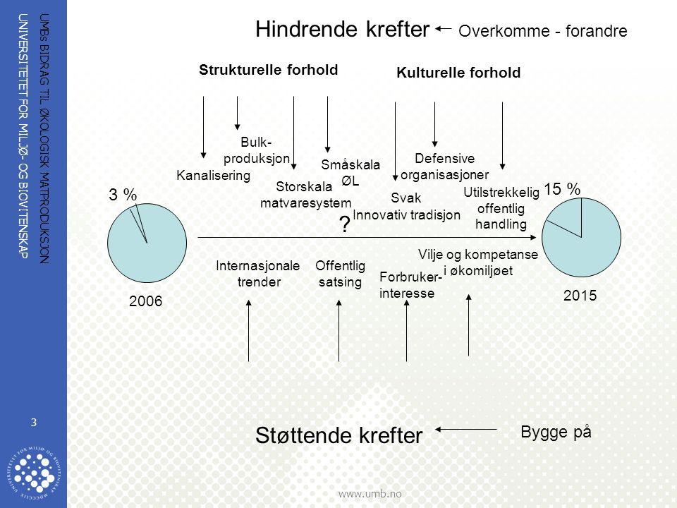 UNIVERSITETET FOR MILJØ- OG BIOVITENSKAP www.umb.no UMBs BIDRAG TIL ØKOLOGISK MATPRODUKSJON 3 3 % 15 % 2006 2015 .