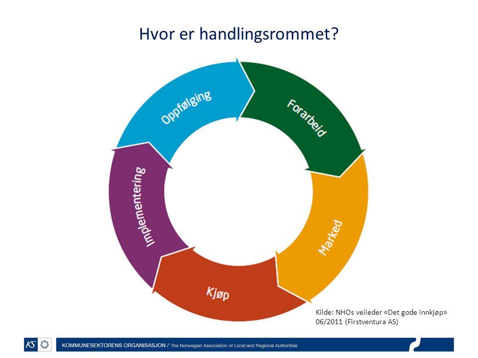 Hvor er handlingsrommet Kilde: NHOs veileder «Det gode innkjøp» 06/2011 (Firstventura AS)