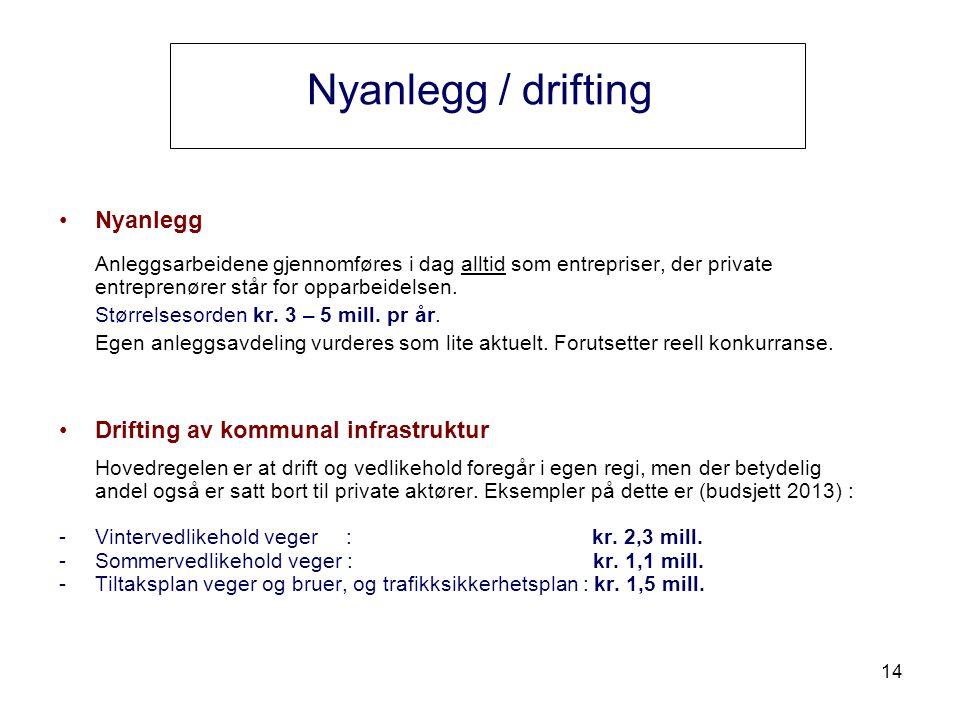 14 Nyanlegg / drifting Nyanlegg Anleggsarbeidene gjennomføres i dag alltid som entrepriser, der private entreprenører står for opparbeidelsen.