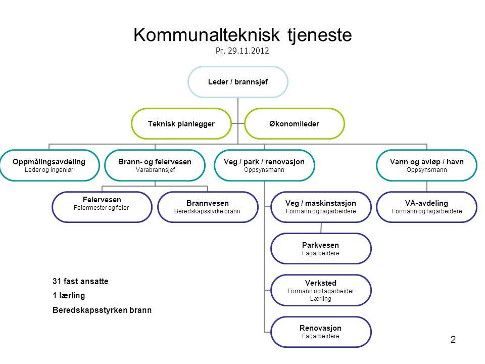 2 Kommunalteknisk tjeneste Pr. 29.11.2012 31 fast ansatte 1 lærling Beredskapsstyrken brann