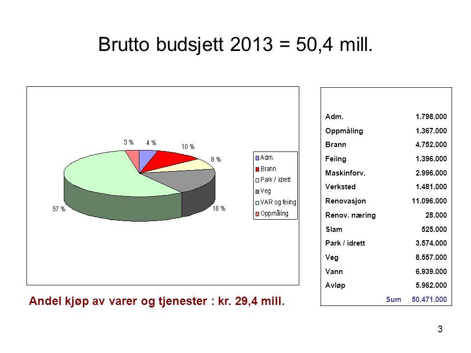 3 Brutto budsjett 2013 = 50,4 mill. Adm.1.798.000 Oppmåling1.367.000 Brann4.752.000 Feiing1.396.000 Maskinforv.2.996.000 Verksted1.481.000 Renovasjon1