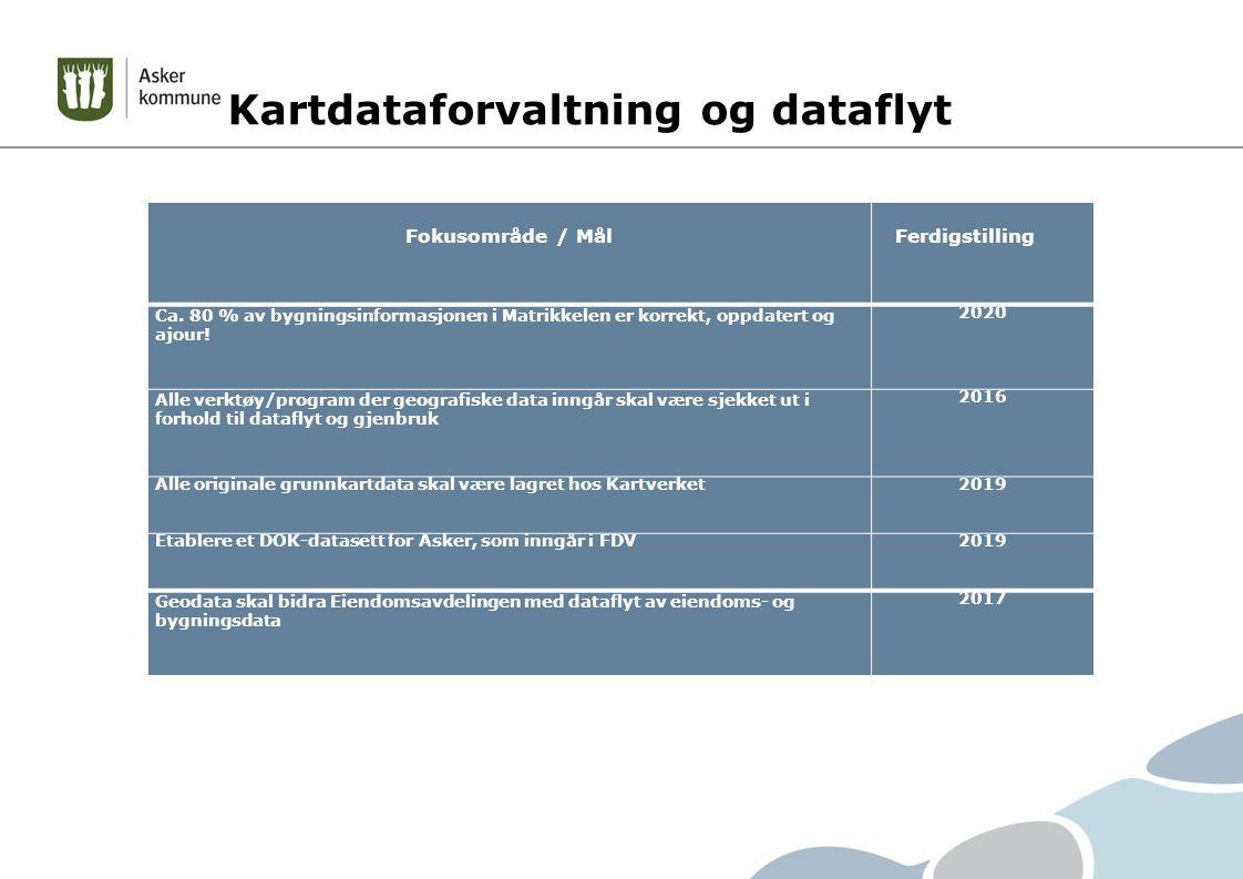 Kartdataforvaltning og dataflyt Fokusområde / Mål Ferdigstilling Ca.