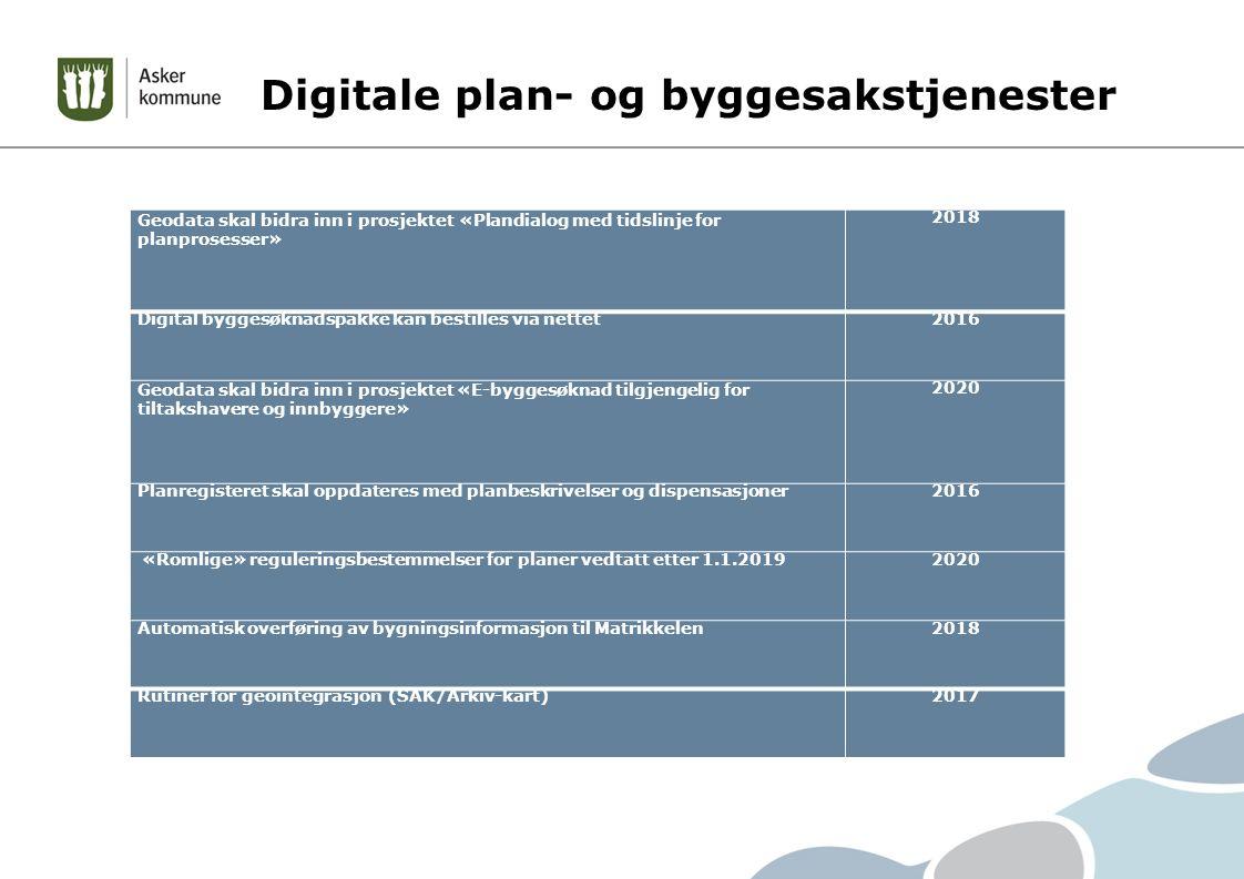 Digitale plan- og byggesakstjenester Fokusområde / MålFerdigstillin g Geodata skal bidra inn i prosjektet «Plandialog med tidslinje for planprosesser» 2018 Digital byggesøknadspakke kan bestilles via nettet2016 Geodata skal bidra inn i prosjektet «E-byggesøknad tilgjengelig for tiltakshavere og innbyggere» 2020 Planregisteret skal oppdateres med planbeskrivelser og dispensasjoner2016 «Romlige» reguleringsbestemmelser for planer vedtatt etter 1.1.20192020 Automatisk overføring av bygningsinformasjon til Matrikkelen2018 Rutiner for geointegrasjon (SAK/Arkiv-kart)2017