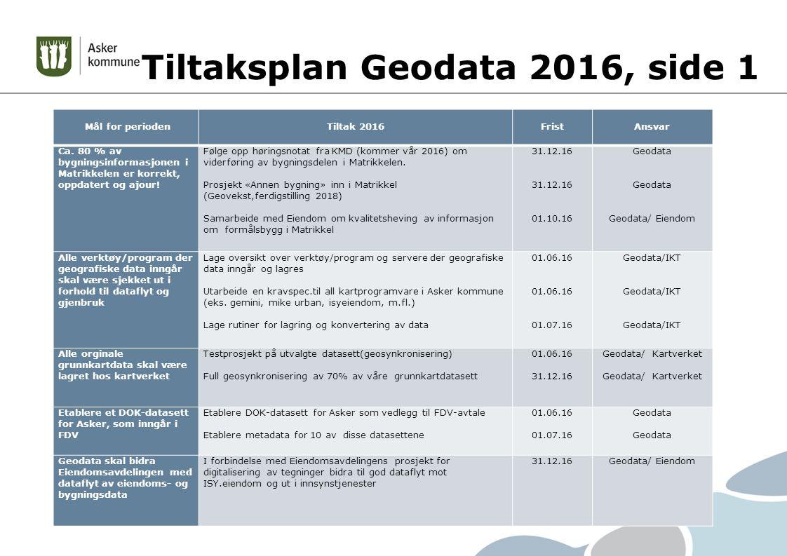 Tiltaksplan Geodata 2016, side 1 Mål for perioden Tiltak 2016 Frist Ansvar Ca.