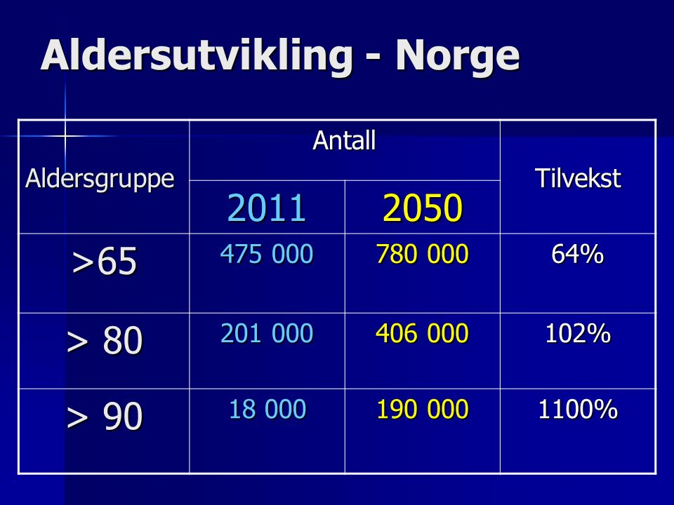 Aldersutvikling - Norge AldersgruppeAntallTilvekst 20112050 >65 475 000 780 000 64% > 80 201 000 406 000 102% > 90 18 000 190 000 1100%
