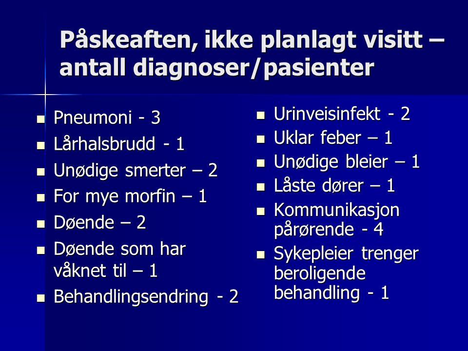 Påskeaften, ikke planlagt visitt – antall diagnoser/pasienter Pneumoni - 3 Pneumoni - 3 Lårhalsbrudd - 1 Lårhalsbrudd - 1 Unødige smerter – 2 Unødige smerter – 2 For mye morfin – 1 For mye morfin – 1 Døende – 2 Døende – 2 Døende som har våknet til – 1 Døende som har våknet til – 1 Behandlingsendring - 2 Behandlingsendring - 2 Urinveisinfekt - 2 Urinveisinfekt - 2 Uklar feber – 1 Uklar feber – 1 Unødige bleier – 1 Unødige bleier – 1 Låste dører – 1 Låste dører – 1 Kommunikasjon pårørende - 4 Kommunikasjon pårørende - 4 Sykepleier trenger beroligende behandling - 1 Sykepleier trenger beroligende behandling - 1