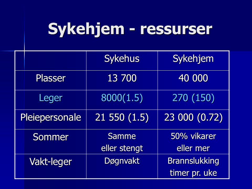 Sykehjem - ressurser SykehusSykehjem Plasser 13 700 40 000 Leger8000(1.5) 270 (150) Pleiepersonale 21 550 (1.5) 23 000 (0.72) SommerSamme eller stengt 50% vikarer eller mer Vakt-legerDøgnvaktBrannslukking timer pr.